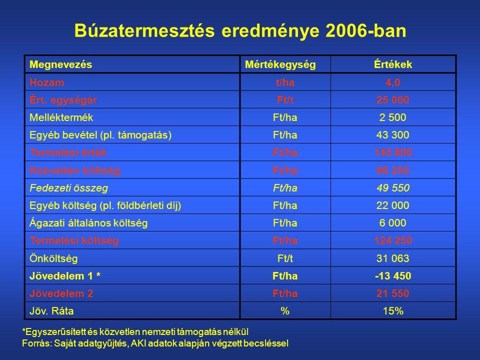 Búzatermesztés eredménye 2006-ban MegnevezésMértékegységÉrtékek Hozamt/ha4,0 Ért.