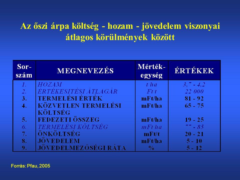 Az őszi árpa költség - hozam - jövedelem viszonyai átlagos körülmények között Forrás: Pfau, 2005