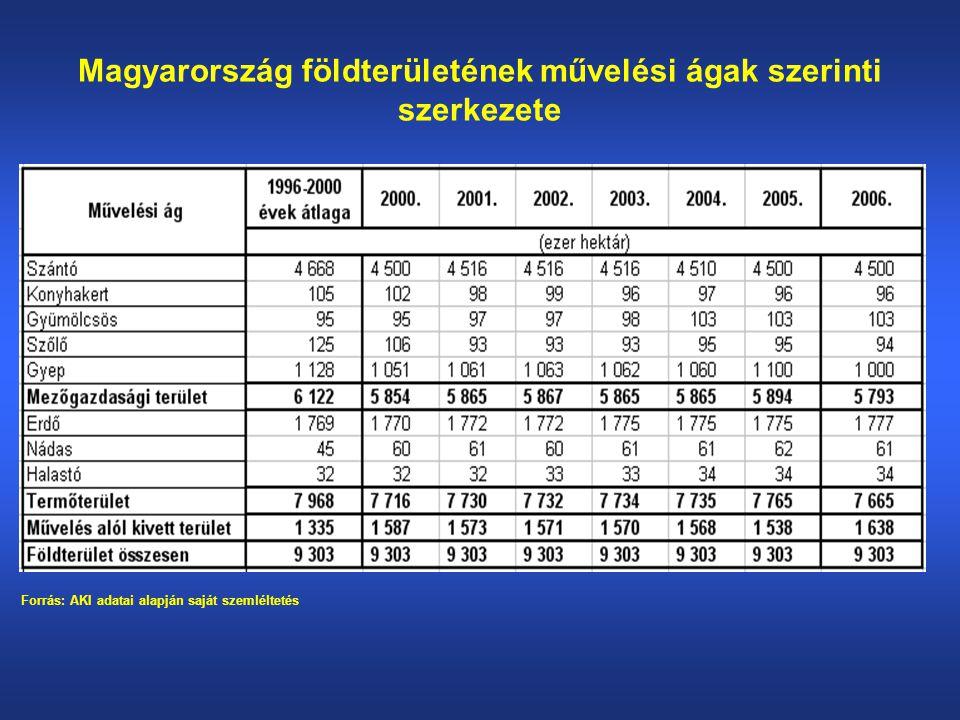 A termőterület művelési ágankénti megoszlása 2006-ban Forrás: KSH
