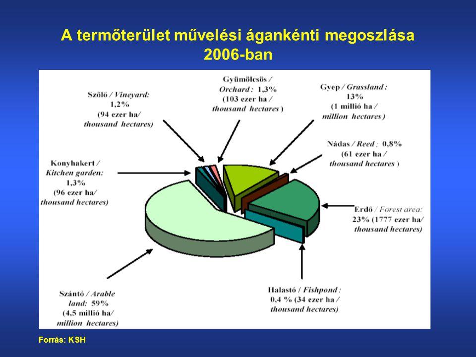 Őszi árpa termelés közvetlen költségeinek szerkezete (%) MegnevezésTavaszi árpa Anyagköltség35-40 Ebből: vetőmag műtrágya növényvédő szer egyéb anyag 10-18 8-12 5-7 1-2 Személyi jellegű költség0,5-1 Segédüzemi költség50-55 Ebből: traktor tehergépkocsi kombájn szárítás 28-34 1-3 8-12 2-3 Egyéb közvetlen költség14-16 Közvetlen költségek összesen100 Forrás: Pfau, 2005