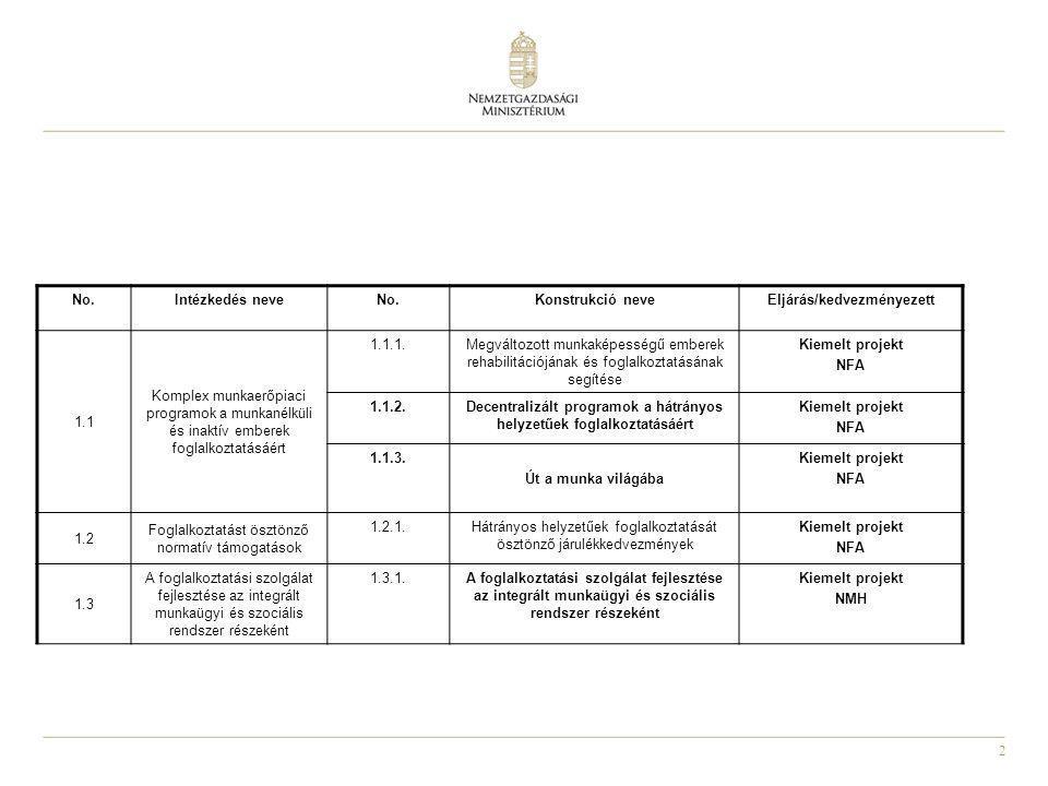 2 No.Intézkedés neveNo.Konstrukció neveEljárás/kedvezményezett 1.1 Komplex munkaerőpiaci programok a munkanélküli és inaktív emberek foglalkoztatásáér