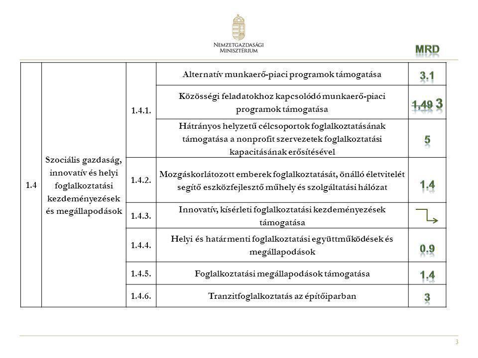 3 1.4 Szociális gazdaság, innovatív és helyi foglalkoztatási kezdeményezések és megállapodások 1.4.1. Alternatív munkaerő-piaci programok támogatása K