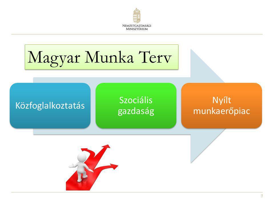 5 Közfoglalkoztatás Szociális gazdaság Nyílt munkaerőpiac Magyar Munka Terv
