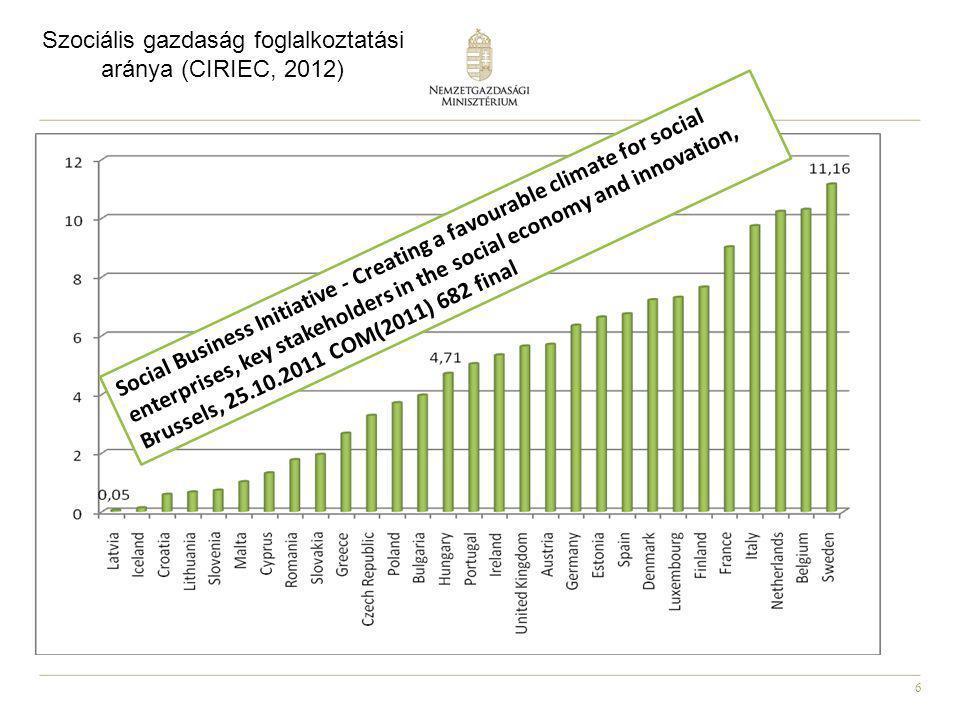 6 Szociális gazdaság foglalkoztatási aránya (CIRIEC, 2012) Social Business Initiative - Creating a favourable climate for social enterprises, key stak