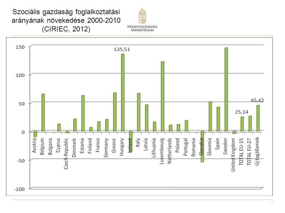 7 Szociális gazdaság foglalkoztatási arányának növekedése 2000-2010 (CIRIEC, 2012)