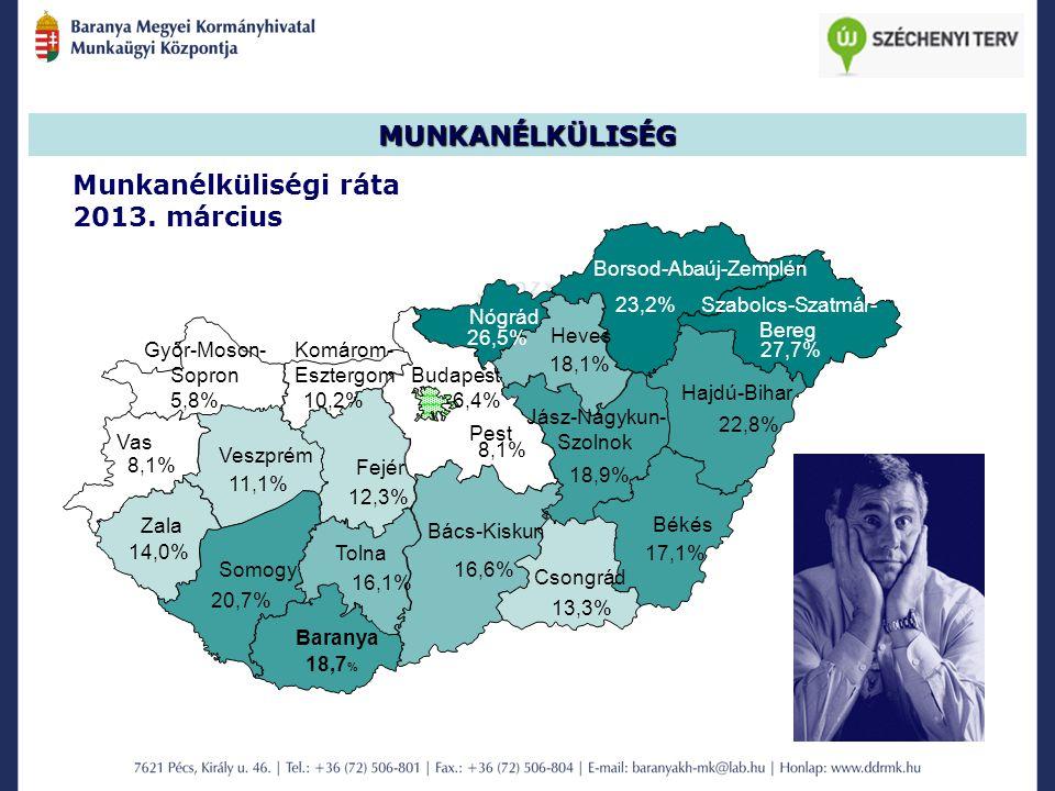 MUNKANÉLKÜLISÉG Munkanélküliségi ráta 2013. március 18,9% Tolna 8,1% 5,8% 14,0% 23,2% 26,5% 18,1% Nógrád Borsod-Abaúj-Zemplén Szabolcs-Szatmár- Bereg
