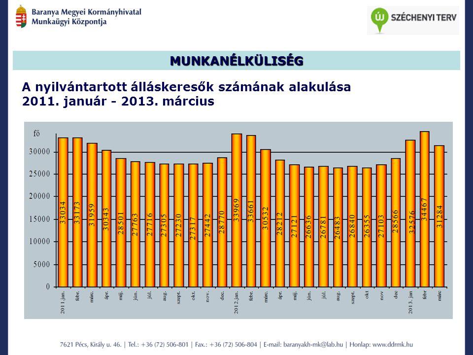 MUNKANÉLKÜLISÉG A nyilvántartott álláskeresők számának alakulása 2011. január - 2013. március