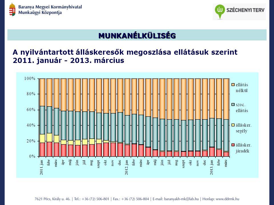 MUNKANÉLKÜLISÉG A nyilvántartott álláskeresők megoszlása ellátásuk szerint 2011. január - 2013. március