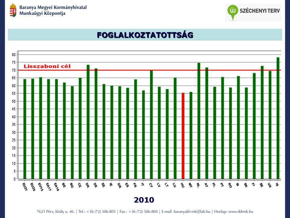 MUNKANÉLKÜLISÉG A nyilvántartott álláskeresők megoszlása ellátásuk szerint 2011.
