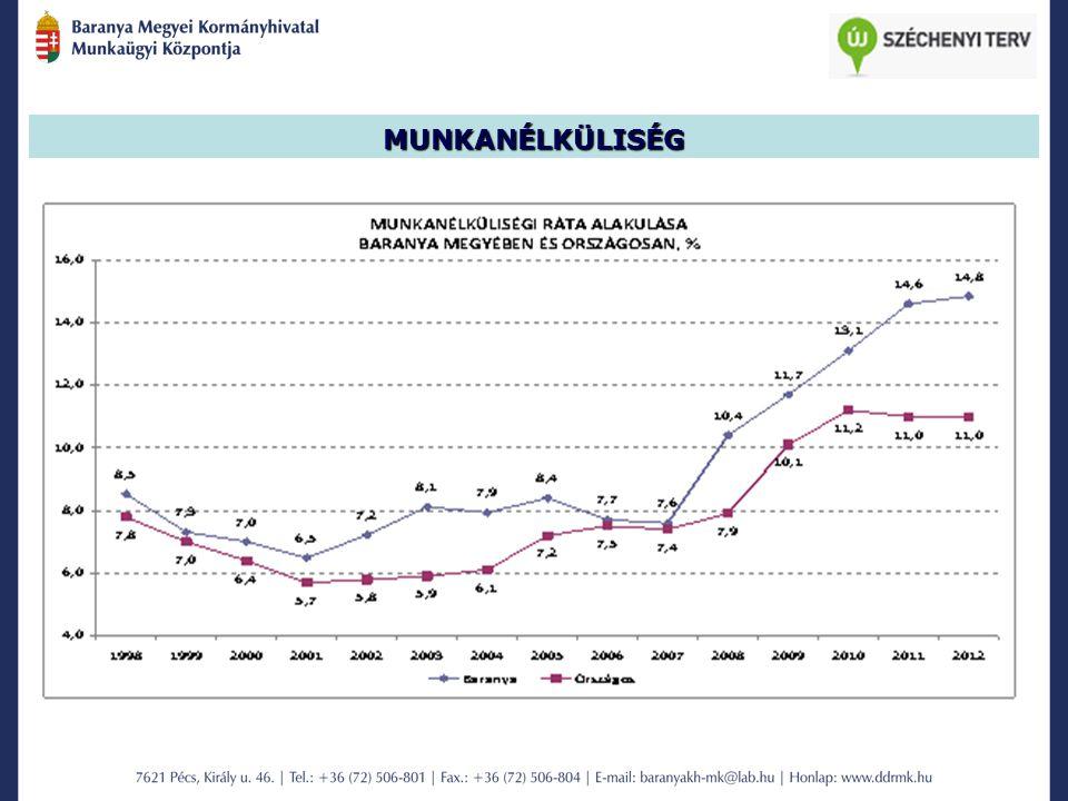 A nonprofit szektorban foglalkoztatottak aránya az összes foglalkoztatotthoz képest 2000: 81000 fő2010: 143000 fő