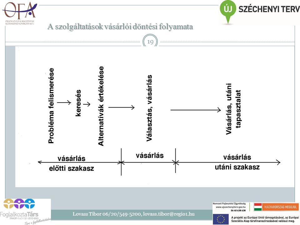 A szolgáltatások vásárlói döntési folyamata 2014. 07. 28. Lovass Tibor 06/20/549-5200, lovass.tibor@regio1.hu 19