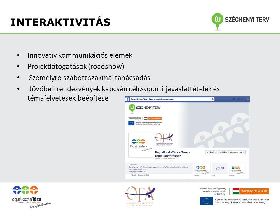 INTERAKTIVITÁS Innovatív kommunikációs elemek Projektlátogatások (roadshow) Személyre szabott szakmai tanácsadás Jövőbeli rendezvények kapcsán célcsoporti javaslattételek és témafelvetések beépítése