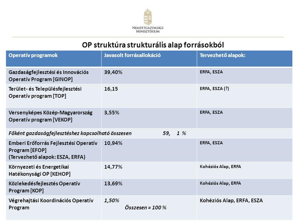 11 OP struktúra strukturális alap forrásokból Operatív programokJavasolt forrásallokációTervezhető alapok: Gazdaságfejlesztési és Innovációs Operatív
