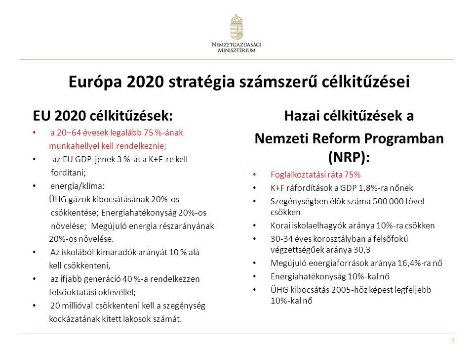 4 Európa 2020 stratégia számszerű célkitűzései EU 2020 célkitűzések: a 20–64 évesek legalább 75 %-ának munkahellyel kell rendelkeznie; az EU GDP-jének