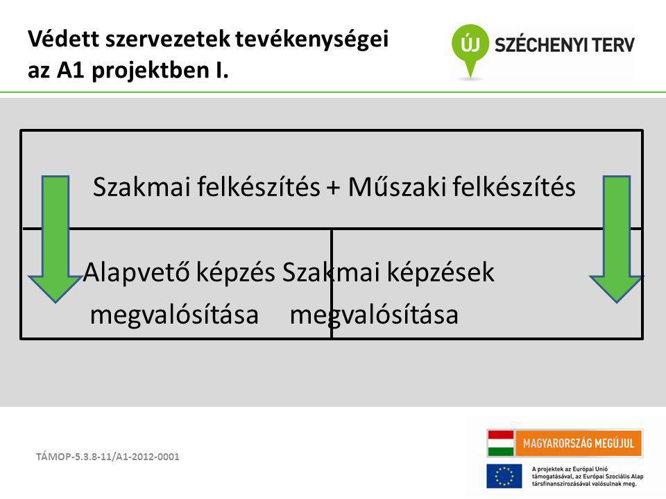 Szakmai felkészítés + Műszaki felkészítés Alapvető képzésSzakmai képzések megvalósítása megvalósítása TÁMOP-5.3.8-11/A1-2012-0001 Védett szervezetek t