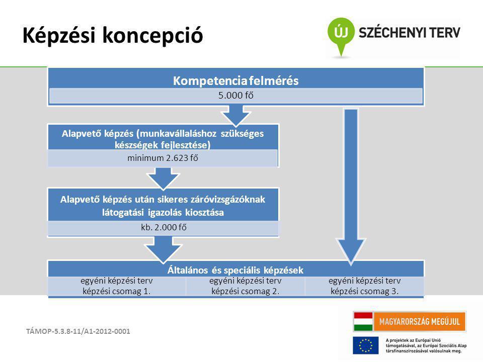 TÁMOP-5.3.8-11/A1-2012-0001 Képzési koncepció Általános és speciális képzések egyéni képzési terv képzési csomag 1. egyéni képzési terv képzési csomag