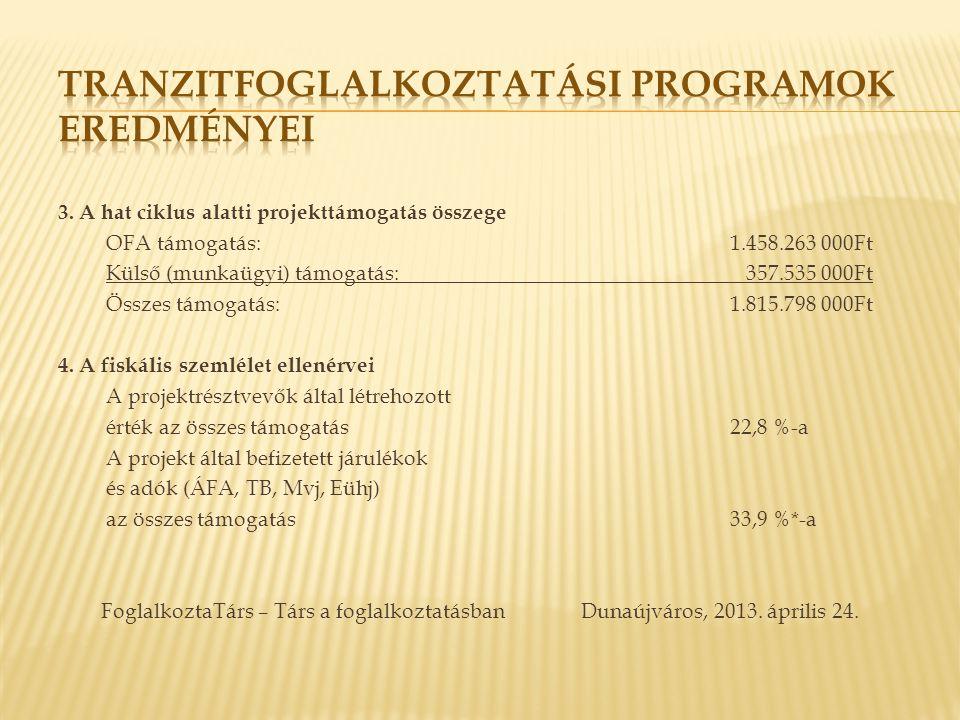 3. A hat ciklus alatti projekttámogatás összege OFA támogatás:1.458.263 000Ft Külső (munkaügyi) támogatás: 357.535 000Ft Összes támogatás:1.815.798 00
