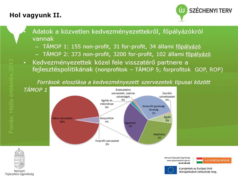 """Mérhető eredmények 1)NFSZ hatóságból szolgáltatói hálózattá válása – lépések:  Informatikai rendszer – egyéni munkaerőpiaci pályák követése  Profilképzési rendszer alapjai  Munkáltatói kapcsolattartók rendszere 2)Nonprofit szervezetek professzionalizálódó """"magja 3)Növekvő körben támogatás a valódi elhelyezkedésig 4)Reagálás a gazdasági válságra (pl."""