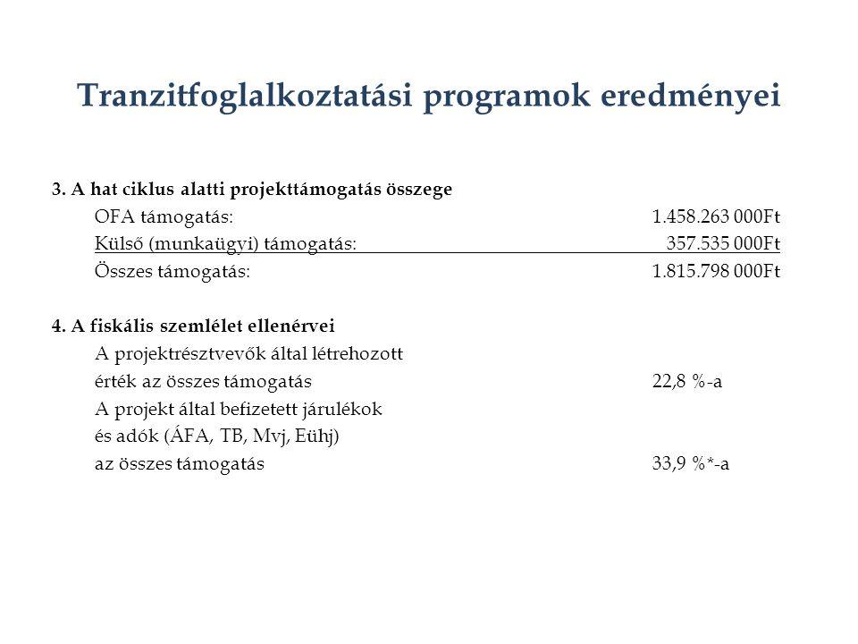 Tranzitfoglalkoztatási programok eredményei 3.