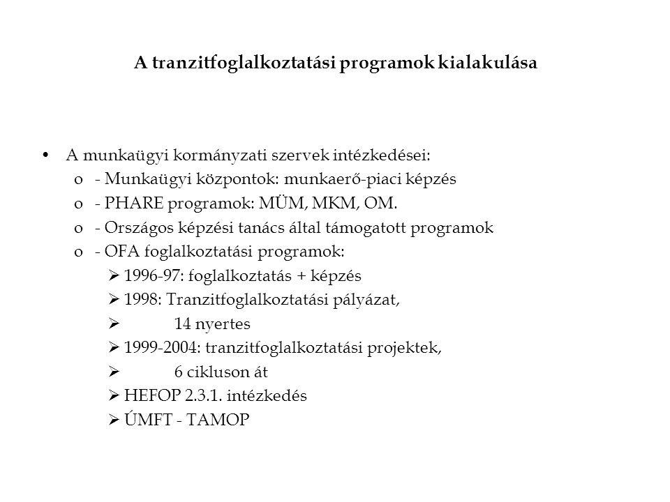 A tranzitfoglalkoztatási programok kialakulása A munkaügyi kormányzati szervek intézkedései: o- Munkaügyi központok: munkaerő-piaci képzés o- PHARE programok: MÜM, MKM, OM.