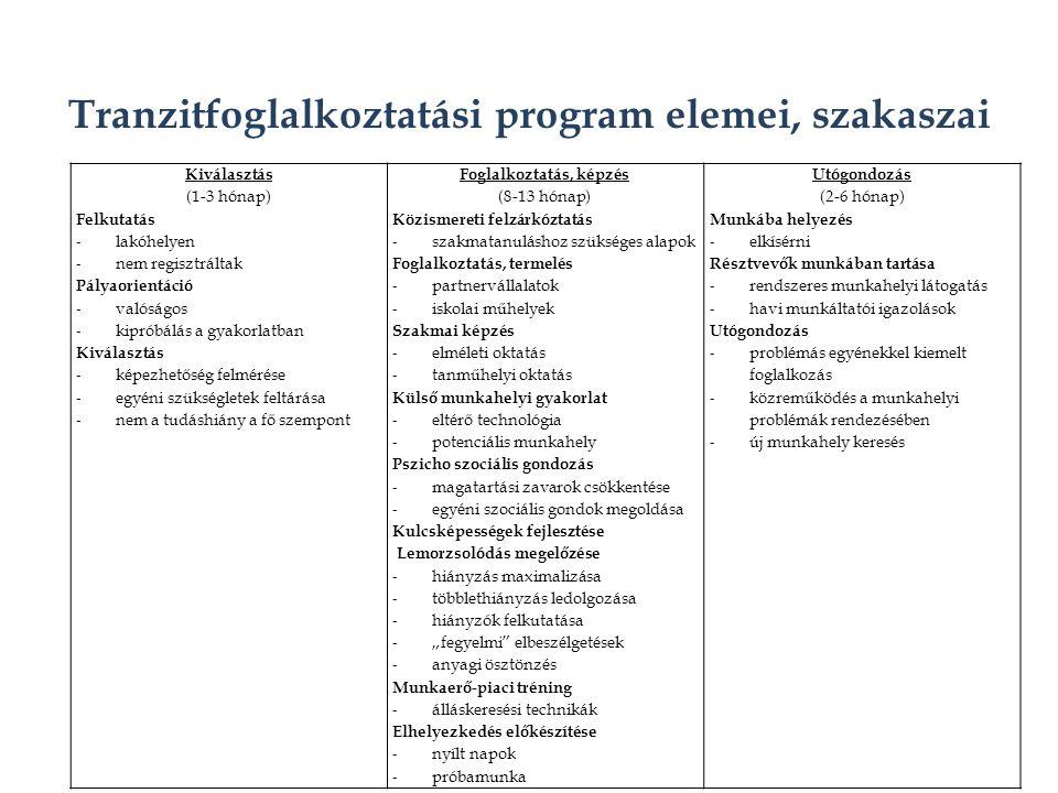 """Tranzitfoglalkoztatási program elemei, szakaszai Kiválasztás (1-3 hónap) Felkutatás - lakóhelyen - nem regisztráltak Pályaorientáció - valóságos - kipróbálás a gyakorlatban Kiválasztás - képezhetőség felmérése - egyéni szükségletek feltárása - nem a tudáshiány a fő szempont Foglalkoztatás, képzés (8-13 hónap) Közismereti felzárkóztatás - szakmatanuláshoz szükséges alapok Foglalkoztatás, termelés - partnervállalatok - iskolai műhelyek Szakmai képzés - elméleti oktatás - tanműhelyi oktatás Külső munkahelyi gyakorlat - eltérő technológia - potenciális munkahely Pszicho szociális gondozás - magatartási zavarok csökkentése - egyéni szociális gondok megoldása Kulcsképességek fejlesztése Lemorzsolódás megelőzése - hiányzás maximalizása - többlethiányzás ledolgozása - hiányzók felkutatása - """"fegyelmi elbeszélgetések - anyagi ösztönzés Munkaerő-piaci tréning - álláskeresési technikák Elhelyezkedés előkészítése - nyílt napok - próbamunka Utógondozás (2-6 hónap) Munkába helyezés - elkísérni Résztvevők munkában tartása - rendszeres munkahelyi látogatás - havi munkáltatói igazolások Utógondozás - problémás egyénekkel kiemelt foglalkozás - közreműködés a munkahelyi problémák rendezésében - új munkahely keresés"""