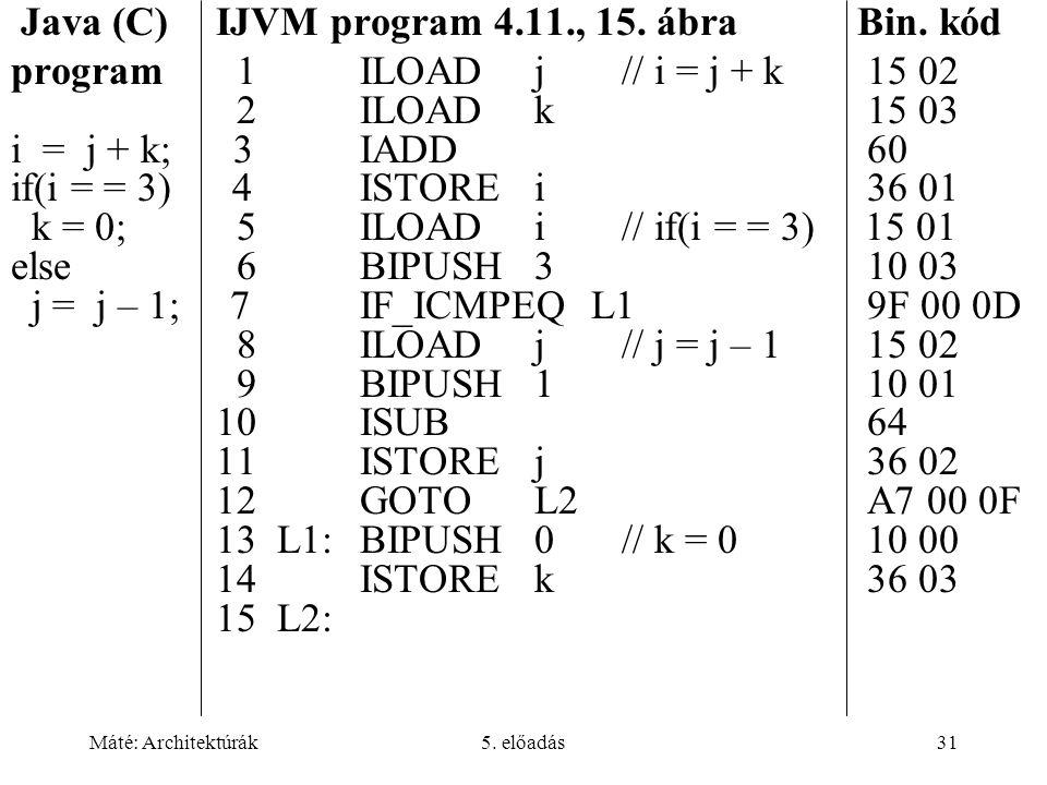 Máté: Architektúrák5. előadás31 Java (C) IJVM program 4.11., 15. ábra Bin. kód program 1ILOADj// i = j + k 15 02 2ILOADk 15 03 i = j + k; 3IADD 60 if(
