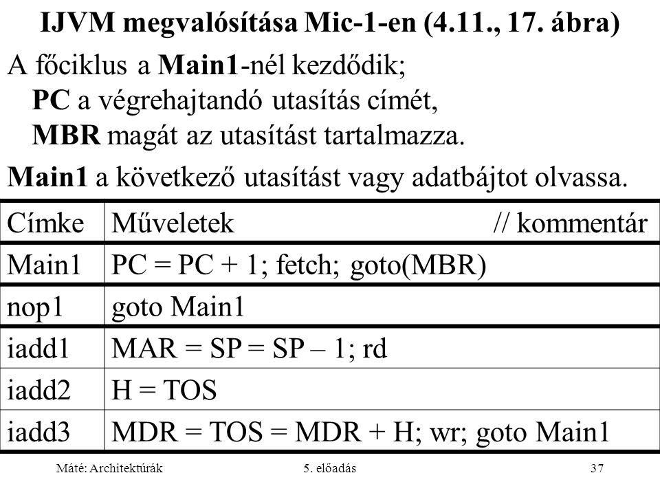 Máté: Architektúrák5. előadás37 IJVM megvalósítása Mic-1-en (4.11., 17. ábra) A főciklus a Main1-nél kezdődik; PC a végrehajtandó utasítás címét, MBR
