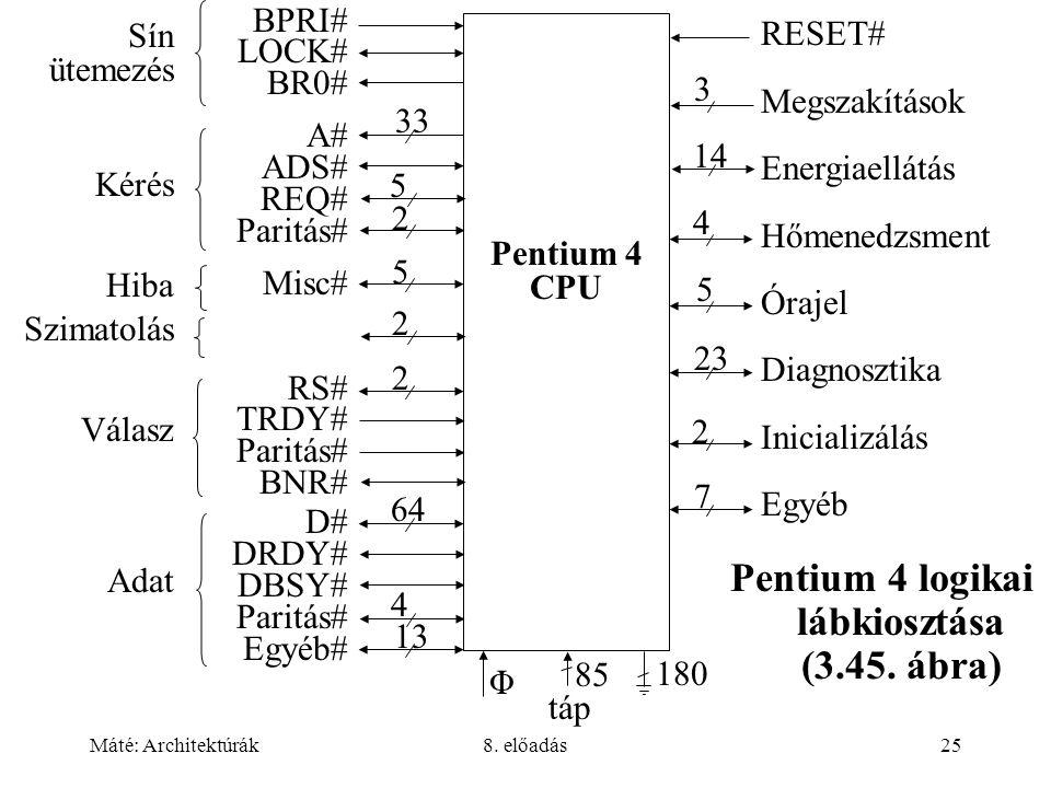 Máté: Architektúrák8. előadás25 Pentium 4 logikai lábkiosztása (3.45. ábra) Pentium 4 CPU táp BPRI# LOCK# BR0# A# ADS# REQ# Paritás# Misc# RS# TRDY# P