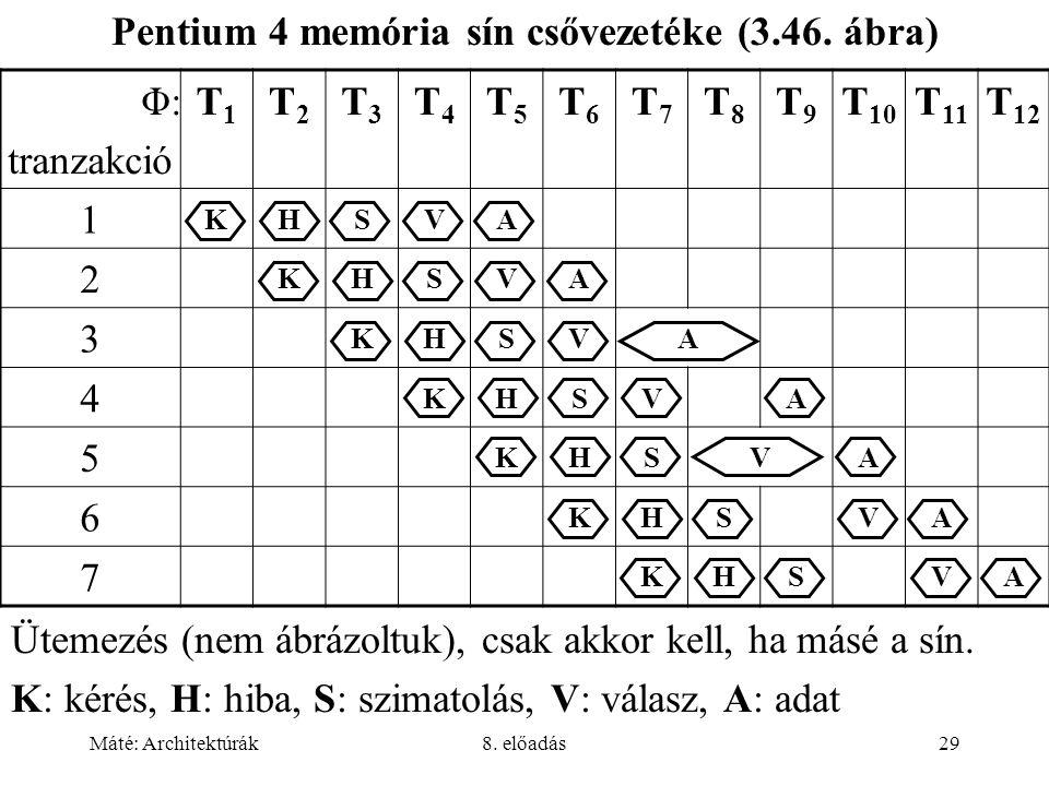 Máté: Architektúrák8. előadás29 Φ: tranzakció T1T1 T2T2 T3T3 T4T4 T5T5 T6T6 T7T7 T8T8 T9T9 T 10 T 11 T 12 1 KHSVA 2 KHSVA 3 KHSVA 4 KHSVA 5 KHSVA 6 KH