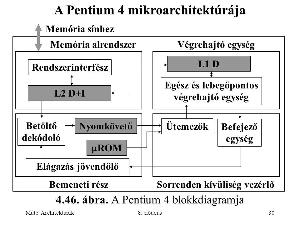 Máté: Architektúrák8. előadás30 Memória alrendszer Memória sínhez Végrehajtó egység Rendszerinterfész Egész és lebegőpontos végrehajtó egység L2 D+I L