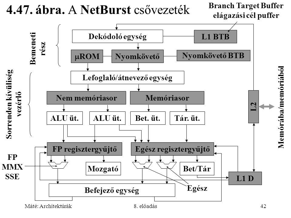 Máté: Architektúrák8. előadás42 4.47. ábra. A NetBurst csővezeték Branch Target Buffer elágazási cél puffer Dekódoló egység L1 BTB  ROM Nyomkövető Ny