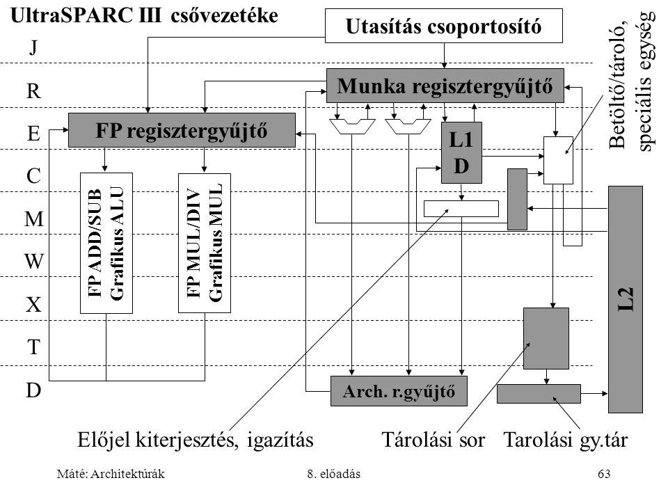 Máté: Architektúrák8. előadás63 UltraSPARC III csővezetéke Munka regisztergyűjtő FP regisztergyűjtő JRECMWXTDJRECMWXTD L1 D L2 FP ADD/SUB Grafikus ALU