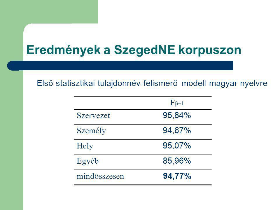 Eredmények a SzegedNE korpuszon Első statisztikai tulajdonnév-felismerő modell magyar nyelvre F β=1 Szervezet95,84% Személy94,67% Hely95,07% Egyéb85,96% mindösszesen94,77%