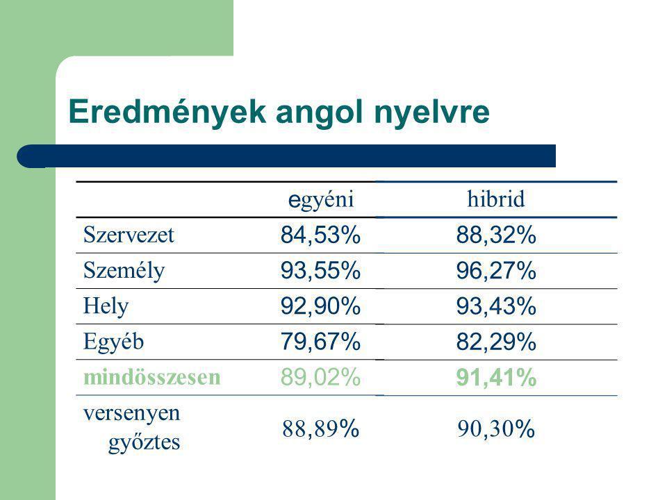 Eredmények angol nyelvre e gyéni Szervezet84,53% Személy93,55% Hely92,90% Egyéb79,67% mindösszesen89,02% versenyen győztes 88,89% hibrid 88,32% 96,27% 93,43% 82,29% 91,41% 90,30%