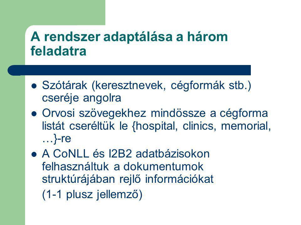 A rendszer adaptálása a három feladatra Szótárak (keresztnevek, cégformák stb.) cseréje angolra Orvosi szövegekhez mindössze a cégforma listát cseréltük le {hospital, clinics, memorial, …}-re A CoNLL és I2B2 adatbázisokon felhasználtuk a dokumentumok struktúrájában rejlő információkat (1-1 plusz jellemző)
