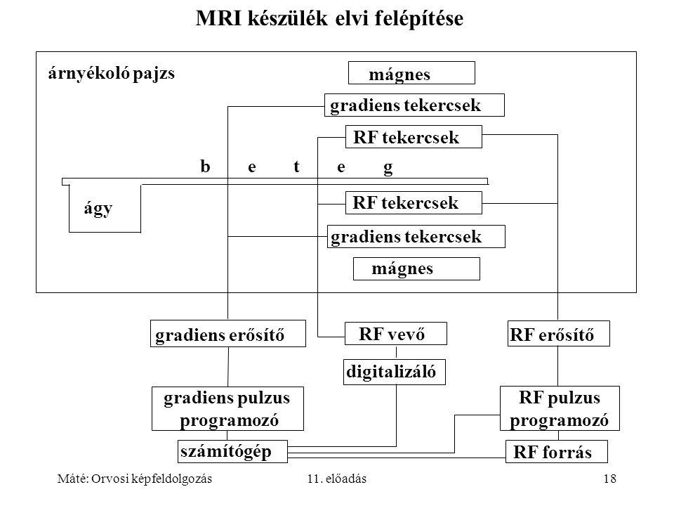 Máté: Orvosi képfeldolgozás11. előadás18 MRI készülék elvi felépítése számítógép RF pulzus programozó gradiens pulzus programozó gradiens tekercsek gr