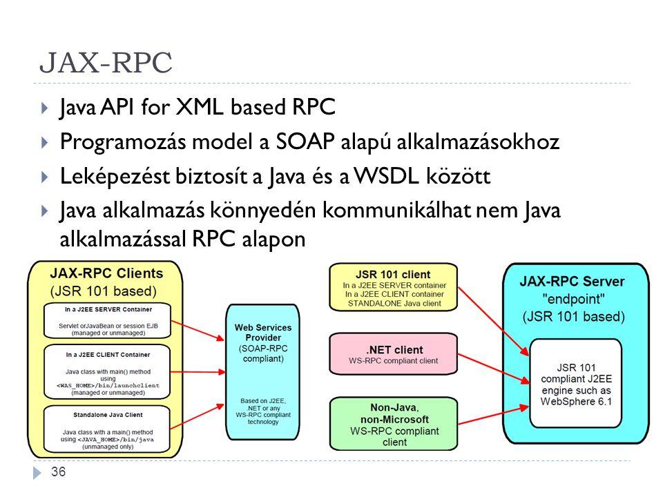 JAX-RPC  Java API for XML based RPC  Programozás model a SOAP alapú alkalmazásokhoz  Leképezést biztosít a Java és a WSDL között  Java alkalmazás