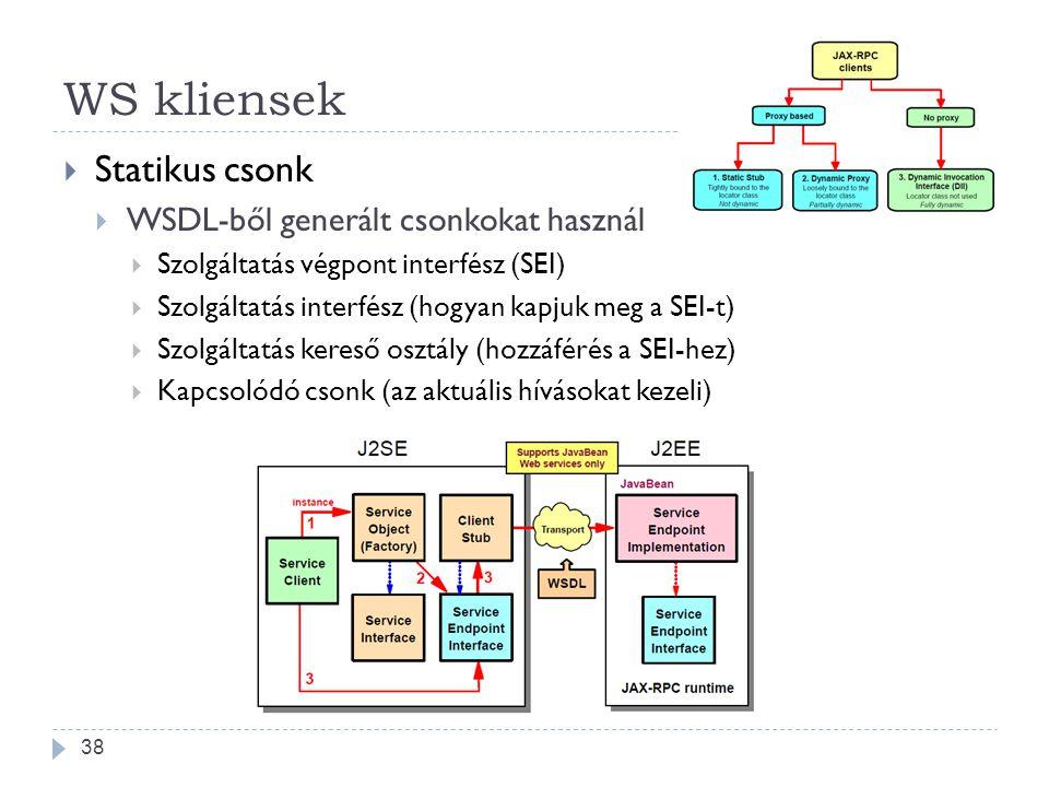 WS kliensek  Statikus csonk  WSDL-ből generált csonkokat használ  Szolgáltatás végpont interfész (SEI)  Szolgáltatás interfész (hogyan kapjuk meg