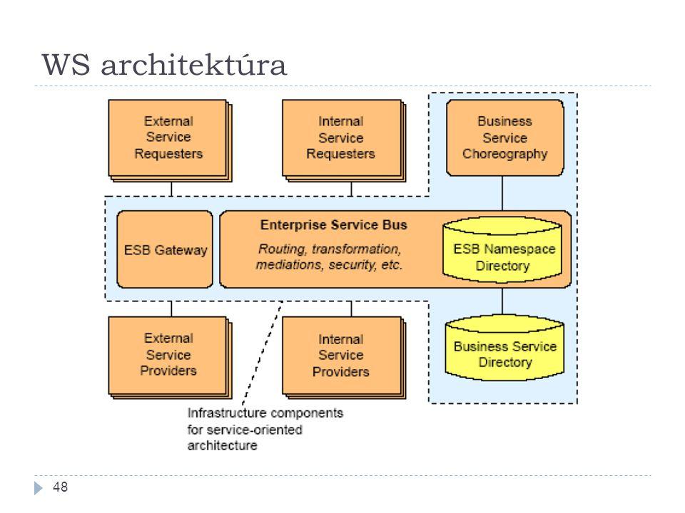 WS architektúra 48