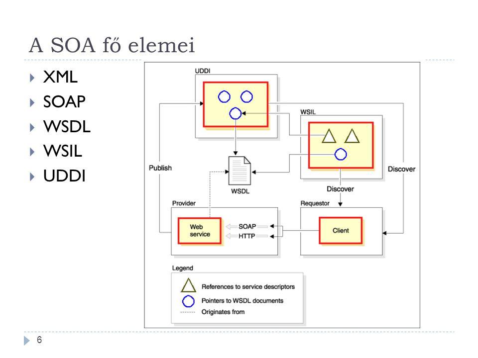 A SOA fő elemei  XML  SOAP  WSDL  WSIL  UDDI 6