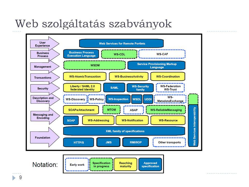 Web szolgáltatás szabványok 9