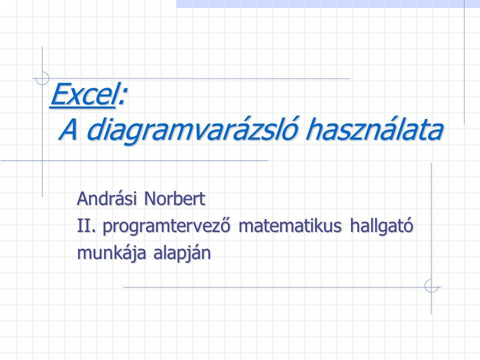 Excel: A diagramvarázsló használata Andrási Norbert II. programtervező matematikus hallgató munkája alapján