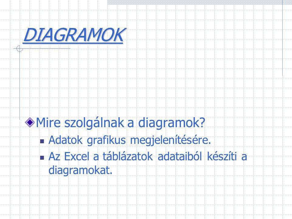 DIAGRAMOK Mire szolgálnak a diagramok? Adatok grafikus megjelenítésére. Az Excel a táblázatok adataiból készíti a diagramokat.