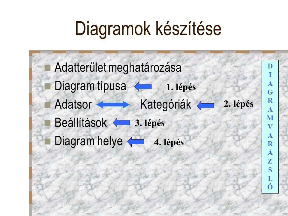 Diagramok készítése Adatterület meghatározása Diagram típusa Adatsor Kategóriák Beállítások Diagram helye DIAGRAMVARÁZSLÓDIAGRAMVARÁZSLÓ 1. lépés 2. l