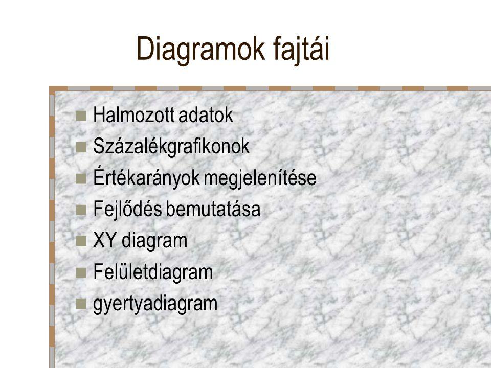 Diagramok fajtái Halmozott adatok Százalékgrafikonok Értékarányok megjelenítése Fejlődés bemutatása XY diagram Felületdiagram gyertyadiagram