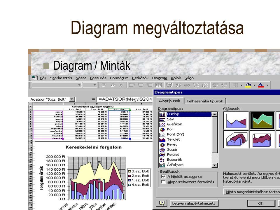 Diagram megváltoztatása Diagram / Minták
