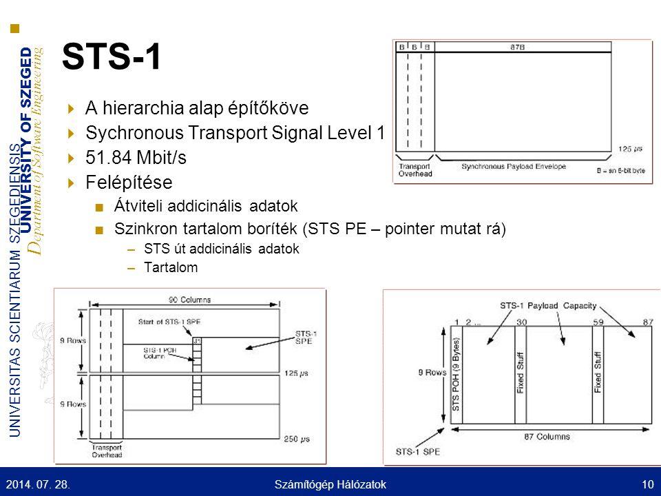 UNIVERSITY OF SZEGED D epartment of Software Engineering UNIVERSITAS SCIENTIARUM SZEGEDIENSIS STS-1  A hierarchia alap építőköve  Sychronous Transpo