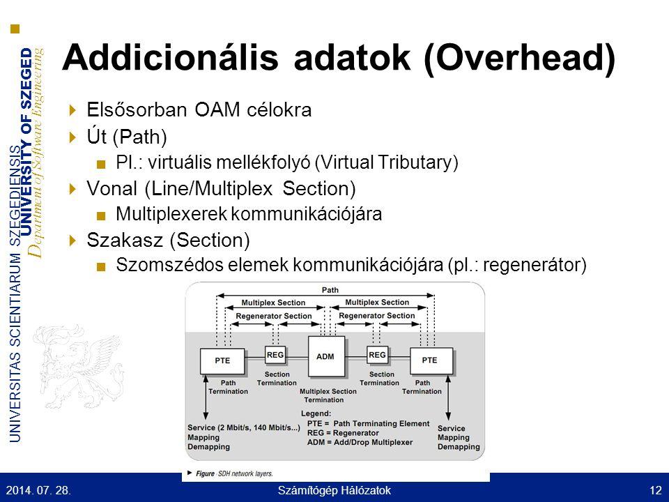 UNIVERSITY OF SZEGED D epartment of Software Engineering UNIVERSITAS SCIENTIARUM SZEGEDIENSIS Addicionális adatok (Overhead)  Elsősorban OAM célokra  Út (Path) ■Pl.: virtuális mellékfolyó (Virtual Tributary)  Vonal (Line/Multiplex Section) ■Multiplexerek kommunikációjára  Szakasz (Section) ■Szomszédos elemek kommunikációjára (pl.: regenerátor) 2014.