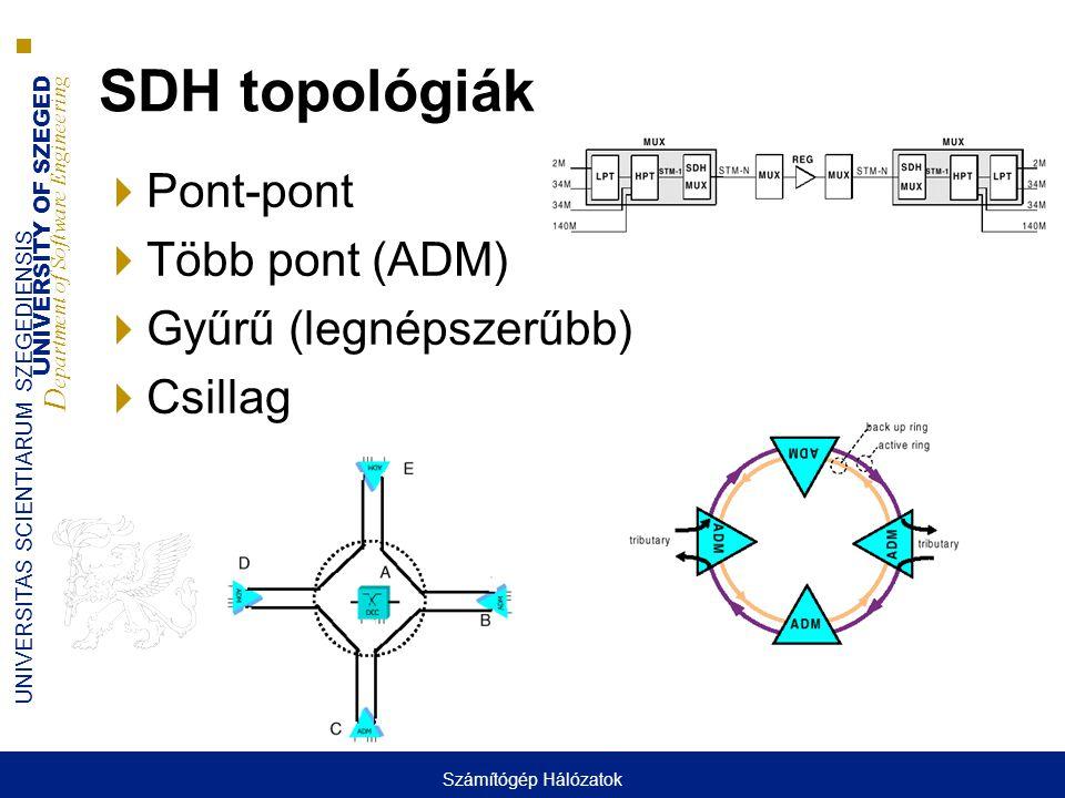 UNIVERSITY OF SZEGED D epartment of Software Engineering UNIVERSITAS SCIENTIARUM SZEGEDIENSIS SDH topológiák  Pont-pont  Több pont (ADM)  Gyűrű (legnépszerűbb)  Csillag Számítógép Hálózatok