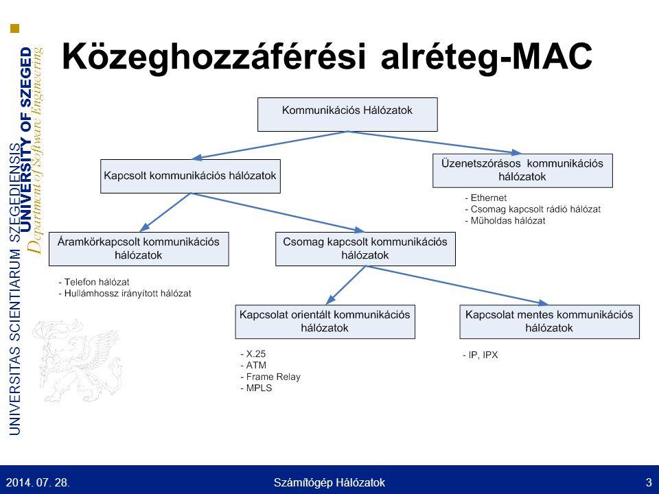 UNIVERSITY OF SZEGED D epartment of Software Engineering UNIVERSITAS SCIENTIARUM SZEGEDIENSIS Összefoglaló  Közeghozzáférési alréteg  Csatorna allokálás  Töbszörös hozzáférési protokollok  SDH  OTN  GSM/3G/4G 2014.